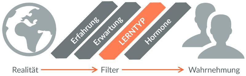 Darstellung der Filter zwischen Realität und Wahrnehmung